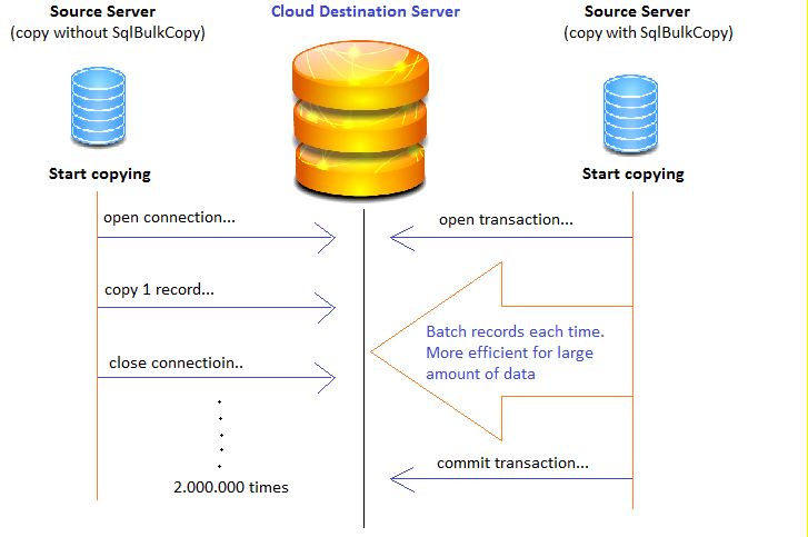 Insert millions of records in SQL Server table at once