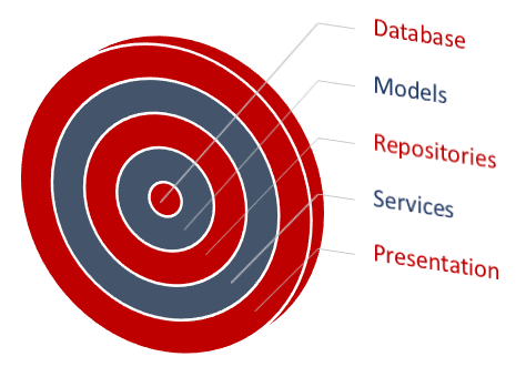 Asp Mvc Solution Architecture Best Practices Chsakells Blog