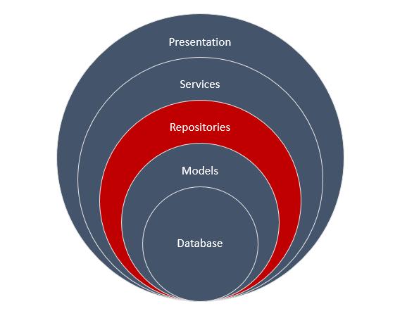 ASP NET MVC Solution Architecture – Best Practices – chsakell's Blog