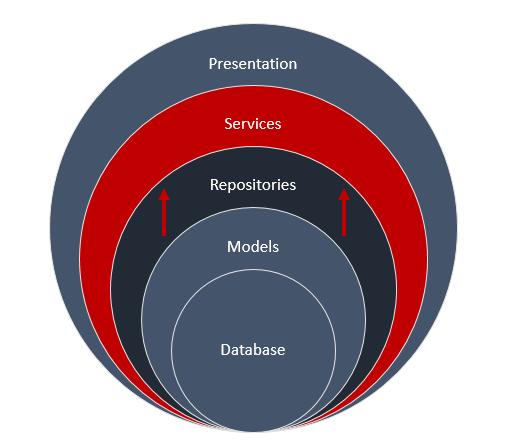ASP NET MVC Solution Architecture – Best Practices