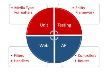 web-api-unit-testing
