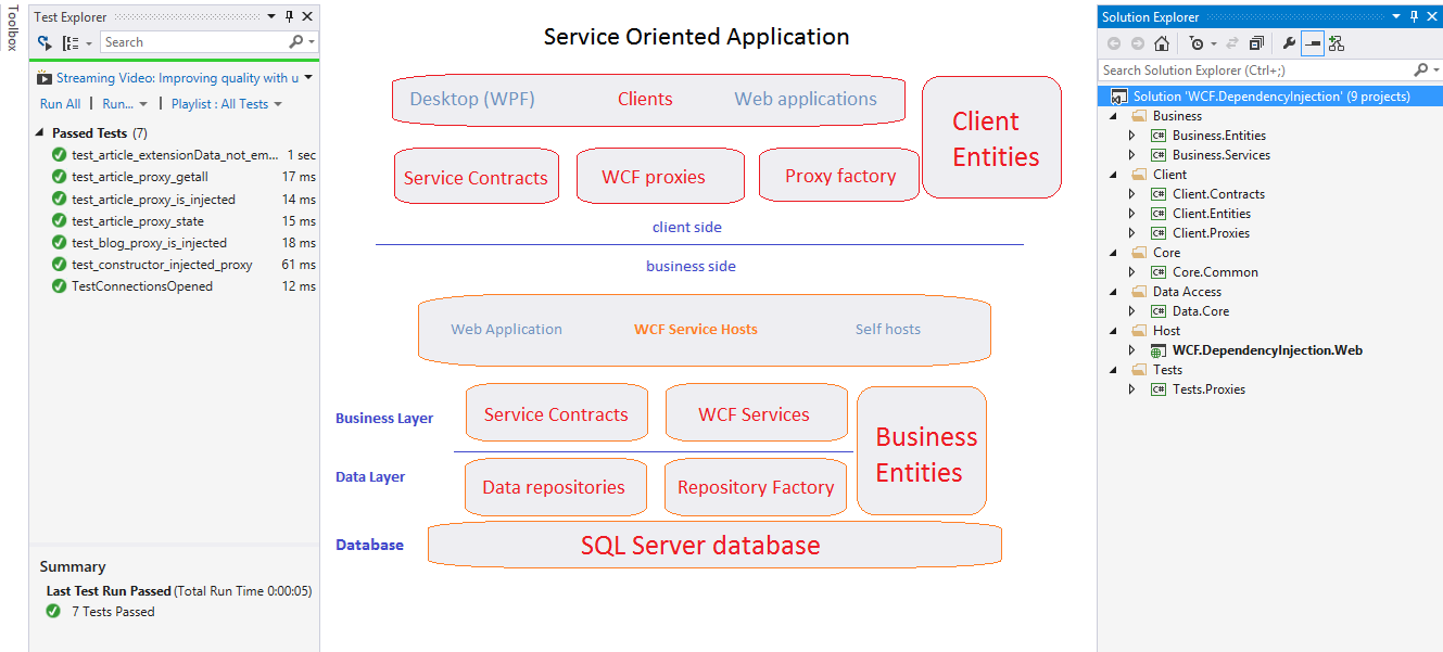Dependency injection in WCF   chsakell's Blog
