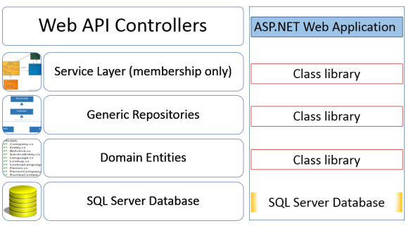 Building Single Page Applications using Web API and angularJS (Free