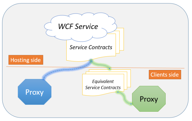 WCF Proxies – From beginner to expert   chsakell's Blog