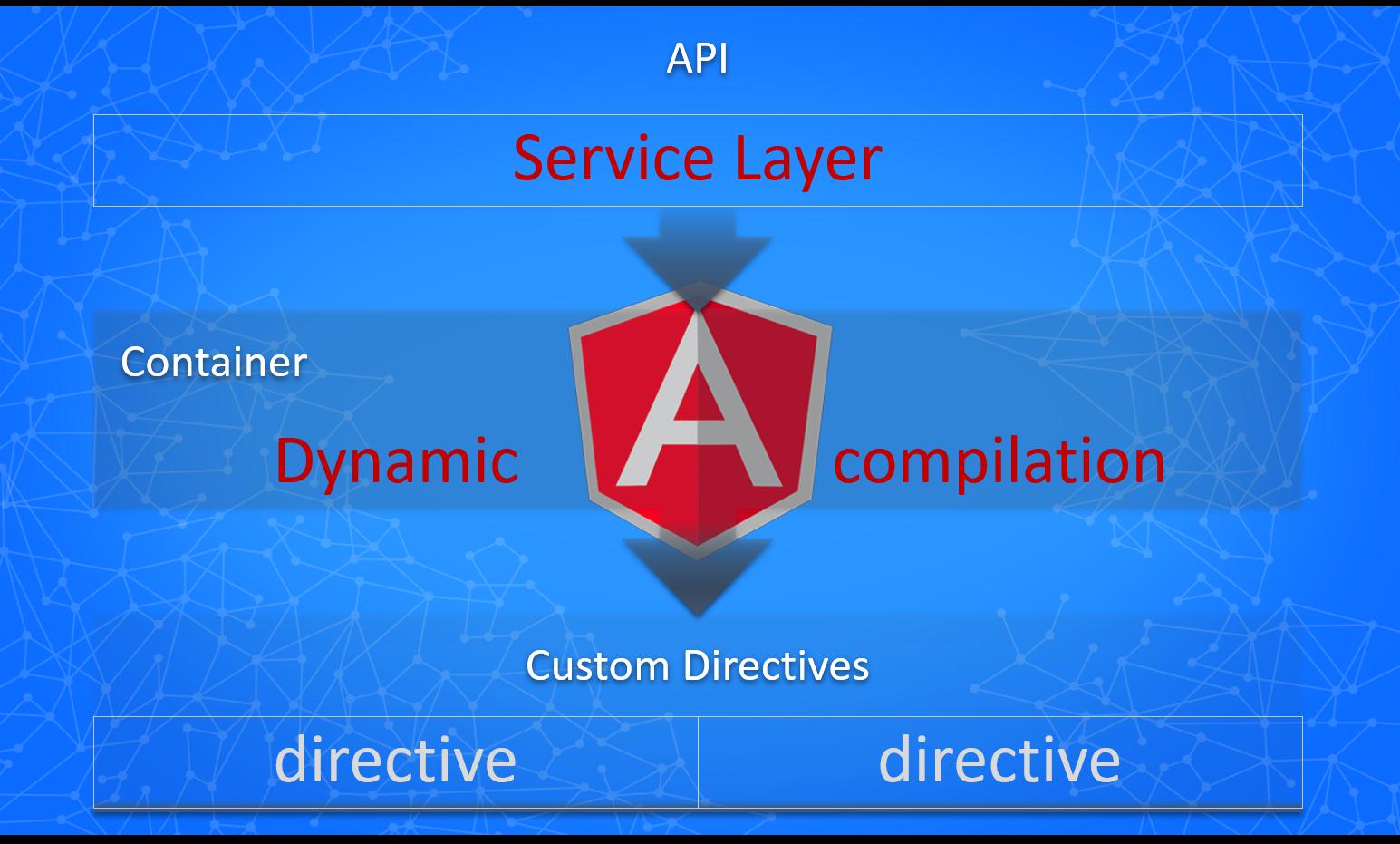 Dynamic templates in angularjs chsakells blog angularjs dynamic templates 03 maxwellsz