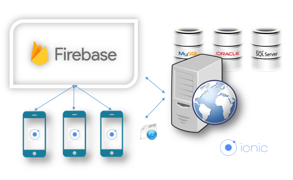 Building hybrid mobile apps using Ionic 2 and Firebase