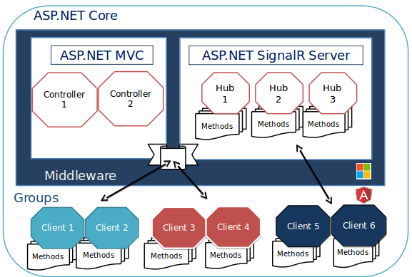 Real-time applications using ASP NET Core, SignalR & Angular