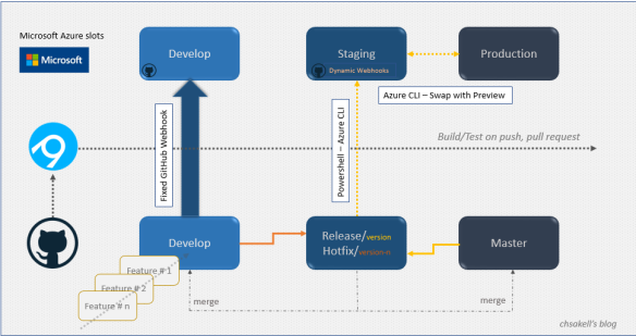 Continuous Integration & Delivery with Microsoft Azure & GitHub