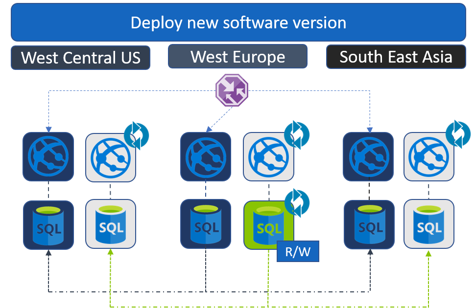Release process for distributed applications with data Geo