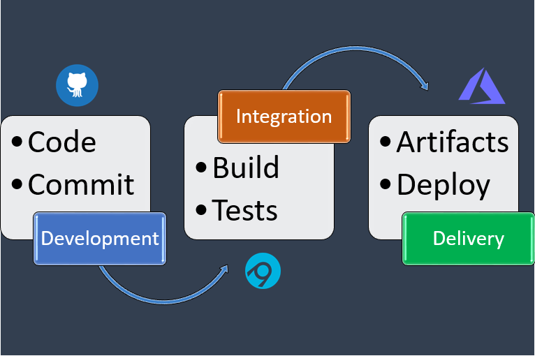 Azure App Service CI/CD using AppVeyor | chsakell's Blog