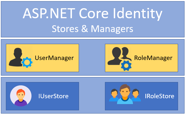 ASP NET Core Identity Series – Getting Started – chsakell's Blog