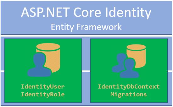 ASP.NET Core Identity Series – Integrating Entity Framework