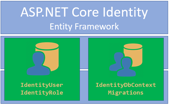 ASP NET Core Identity Series – Integrating Entity Framework