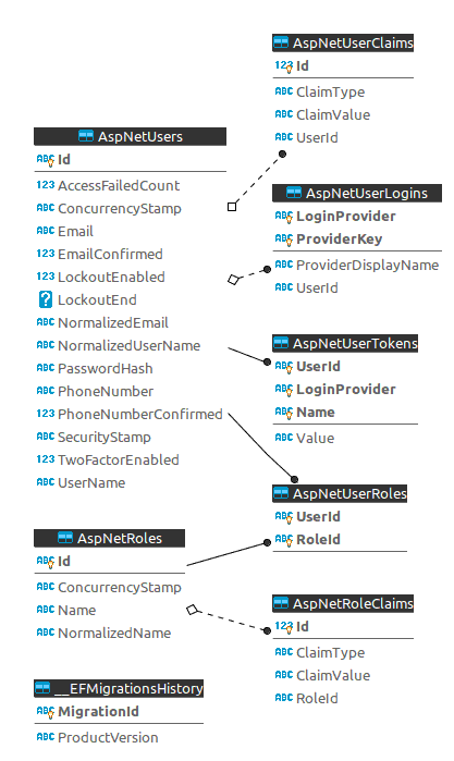 ASP NET Core Identity Series – Deep dive in Authorization