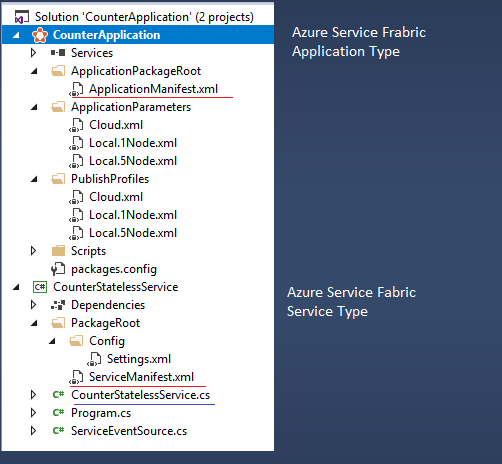Getting started with Azure Service Fabric – chsakell's Blog